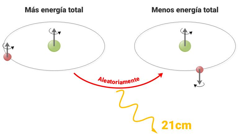 Esquema de la emisión de la línea de 21cm del hidrógeno. Créditos: Tatiana Cazorla Cabezas.